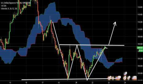 USDJPY: USD/JPY Buy signal