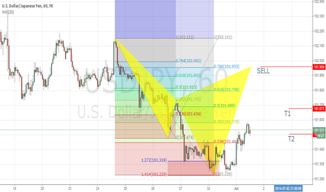 USDJPY: USDJPY bear Cypher pattern