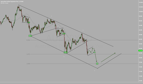 AUDJPY: AUDJPY Waiting for the Market to continue Sell