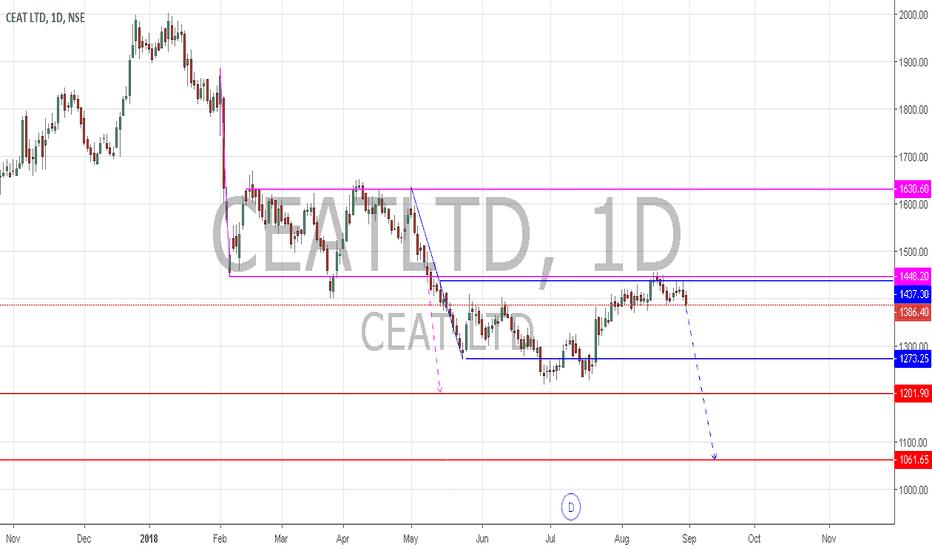 CEATLTD: CeatLtd