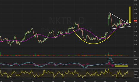 NKTR: $NKTR