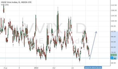 VVIX: VVIX nearing lows
