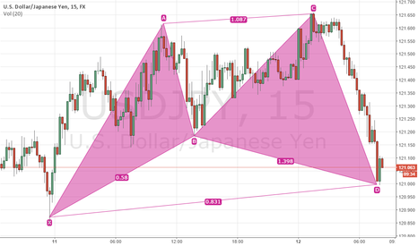 USDJPY: MIGHT BE A NICE BUY OPPORTUNITY