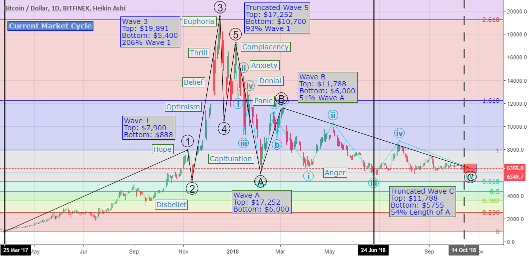 BTCUSD and Truncated Fifths: The Black Swan