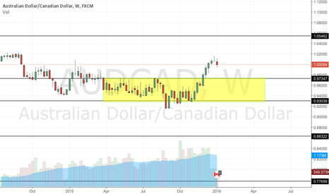 AUDCAD: Potential last kiss trade for the naked traders