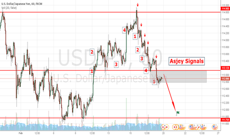 USDJPY: USDJPY starting week movments