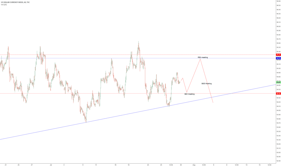 DXY: DXY The week ahead