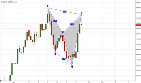 EURCAD: Potential bearish cypher pattern