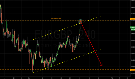 EURGBP: EURGBP - Our entry is fast approaching