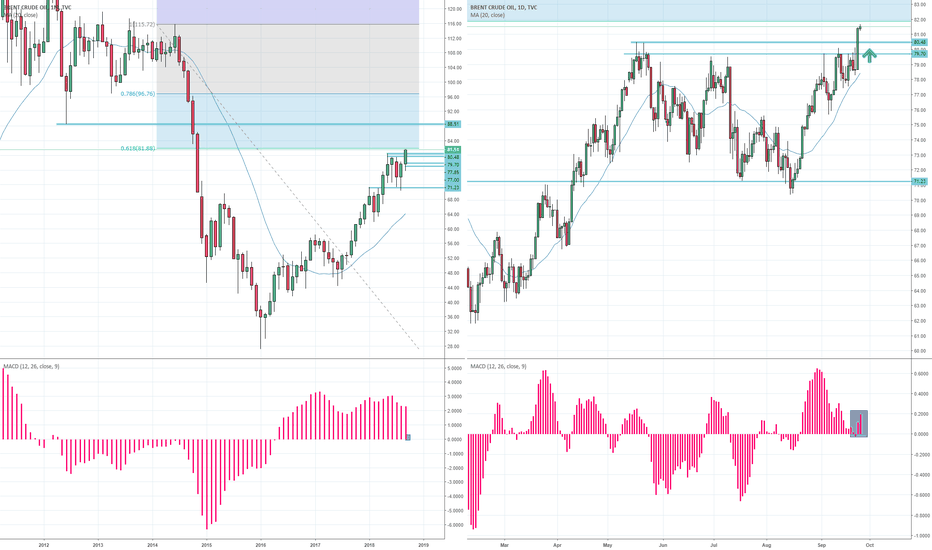 UKOIL: Brent crude oil breakout could target 88.50