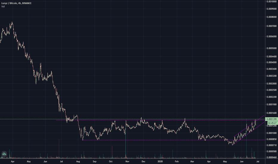 lun btc tradingview
