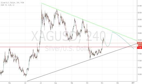 XAGUSD: silvers