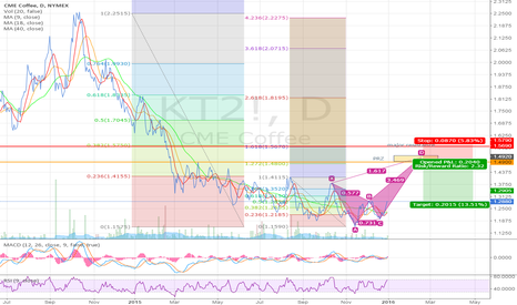 KT2!: Potential Bearish Crab on Coffee