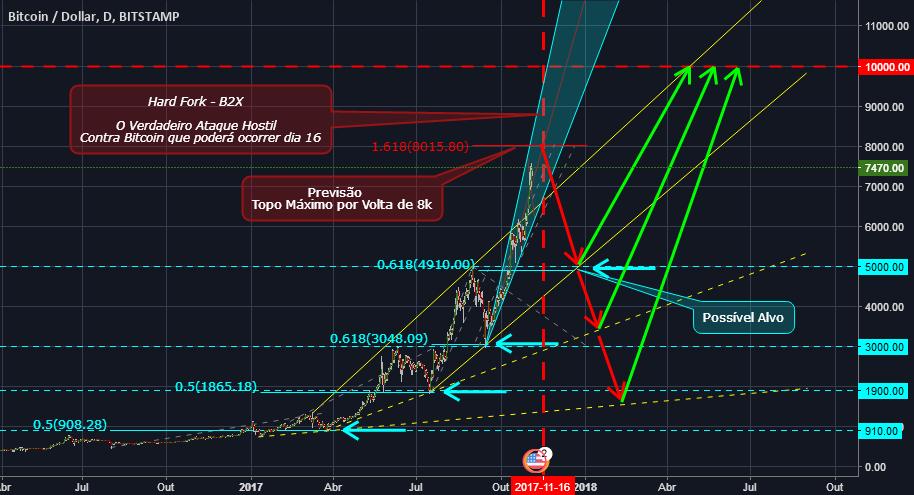 BTC - Bitcoin Correção - Hard Fork B2X