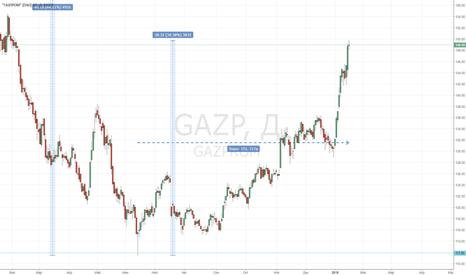 GAZP: Газпрому привет!!