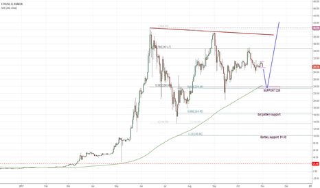 ETHUSD: ETHUSD short to ABC fibonacci support at 235
