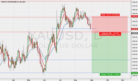 XAUUSD: Shorting Gold below 1300
