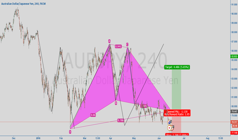 AUDJPY: Gartley