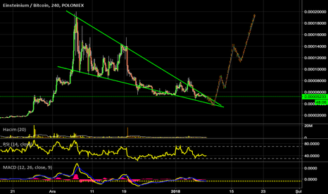 EMC2BTC: EMC2 - EINSTEINIUM TRADE IDEA - EMC2BTC
