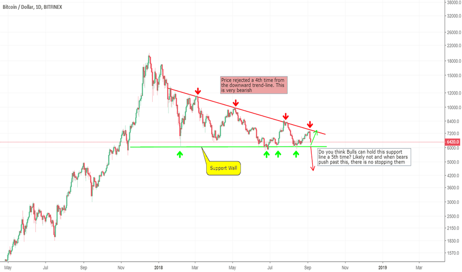 BTCUSD: $BTC wildlings ready to cross the great wall of support