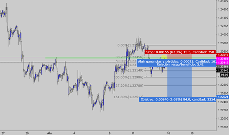 EURUSD: sell al mercado