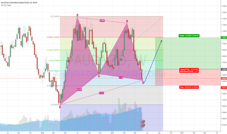 AUDNZD: AUDNZD GOOD LONG OPPORTUNITY IF DOWNTREND STOPS
