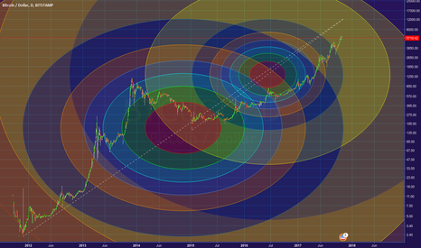 BTCUSD: BTC future fibonacci circles, target around $12k