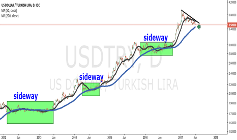 USDTRY: Usd Try 200 day moving average sideway ranges.