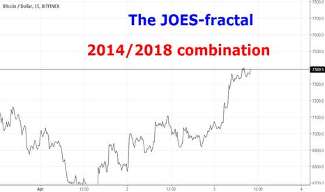 BTCUSD: The JOES-fractal: A 2014/2018-miniature-fractal as lead!
