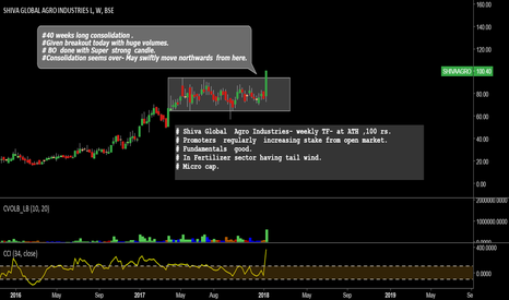 SHIVAAGRO: SHIVA GLOBAL AGRO INDUSTRIES -BULLISH