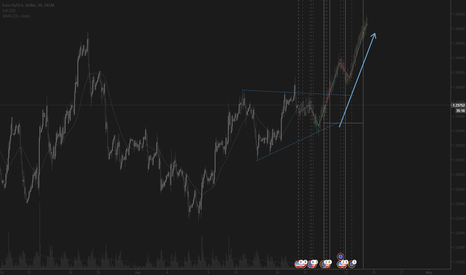 EURUSD: Forming a buy setup in mid-term
