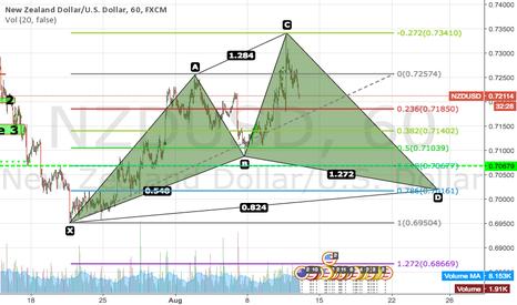 NZDUSD: Cypher pattern forming after post-RBNZ false high?