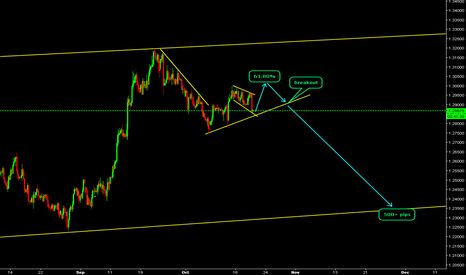 GBPCHF: GBPCHF Look for sell