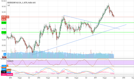 BEI: Beiersdorf continua la discesa