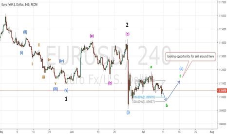EURUSD: EURUSD wait for the last wave up