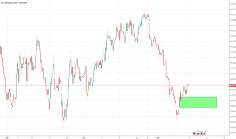 EURJPY: Potential for a Buy trade