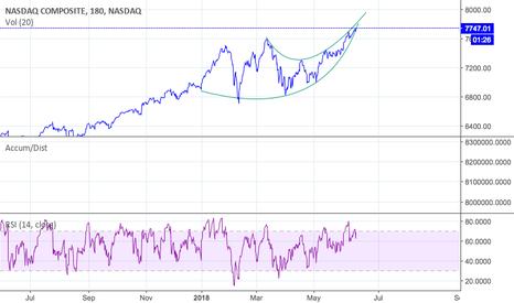 IXIC: NASDAQ should get interesting here