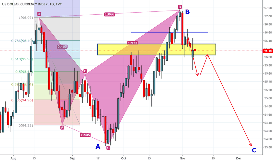 DXY: DXY ABC with Bearish Gartley