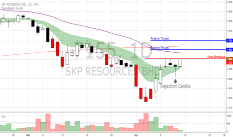 7155: SKPRES - ada rejection candle semalam