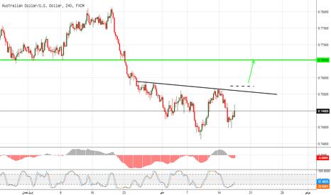 AUDUSD: ارتفاع مشروط للاسترالي دولار