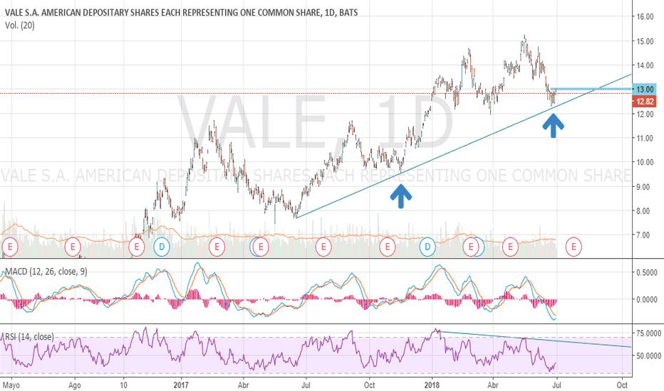 VALE: $Vale #Vale #NYSE apoyo en soporte dinamico