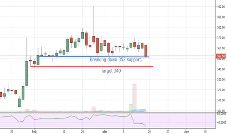 BHARTIARTL: Bharti Airtel Breaking support of 352