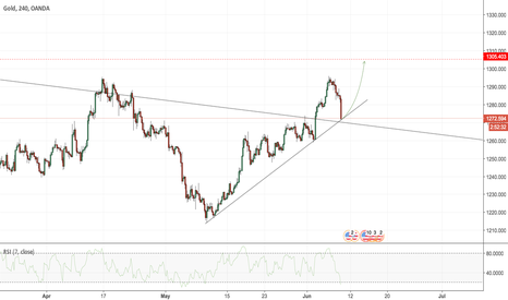 XAUUSD: XAUUSD - End of retest?