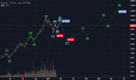BTCUSD: BTC prediction #2 (more detail)