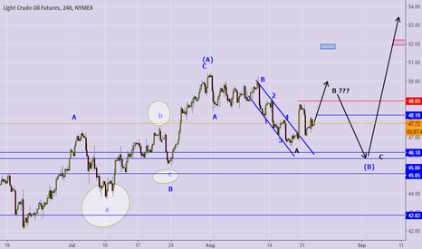 CL1!: we are still in a correction against the uptrend