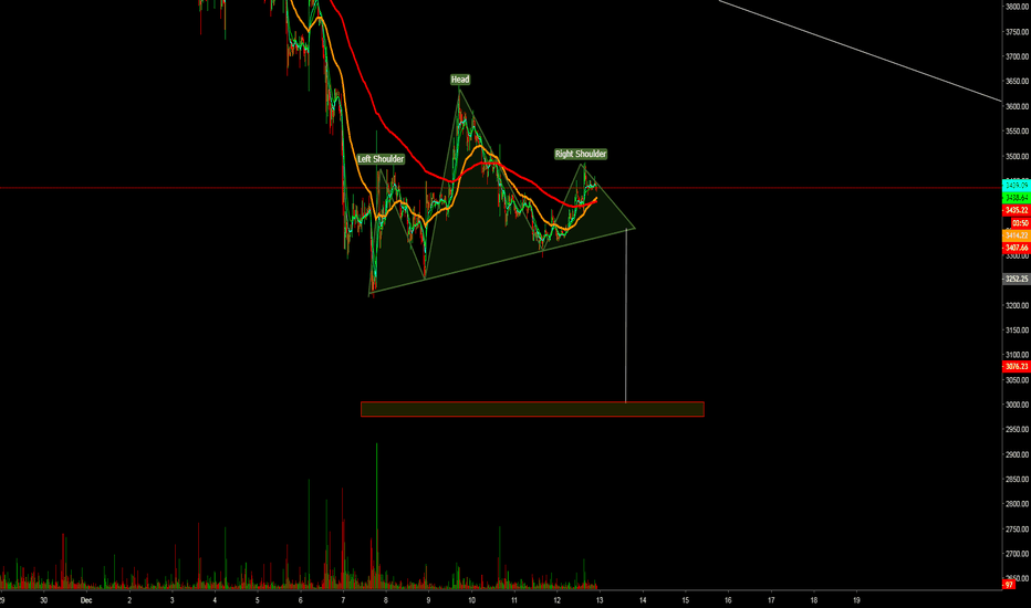 BTCUSD: The last Head and Shoulders pattern for BTC
