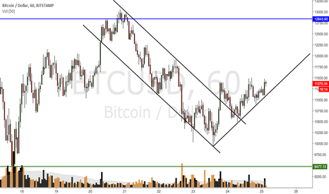 BTCUSD: BTCUSD can it commit to the upside on hourly side ?