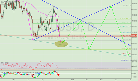 XAUUSD: A Potential opportunities to do LONG in the AB=CD