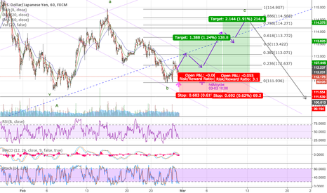 USDJPY: Long USDJPY, Flat C of Corrective B, Wave