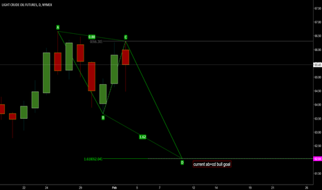 CLH2018: Crude oil AB=CD Bull pattern >> final bear leg